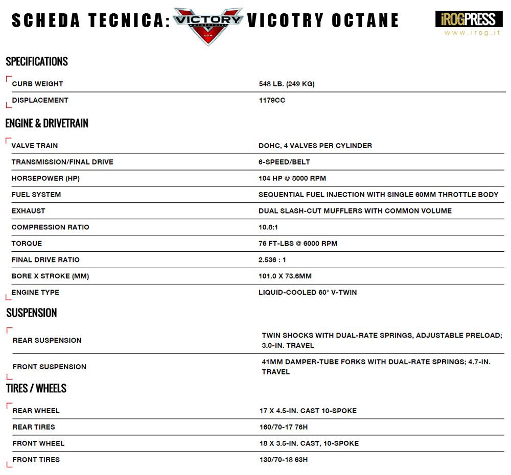 Victory Motorcyles: Octane - www.irog.it